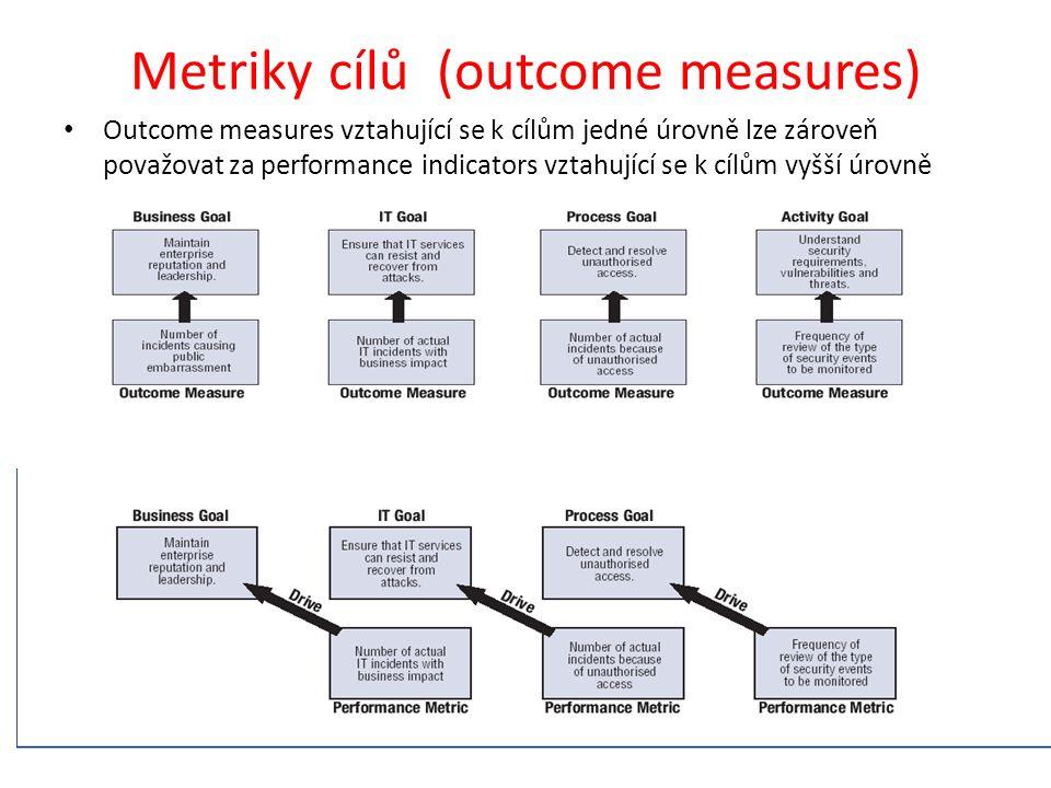 Metriky cílů (outcome measures) Outcome measures vztahující se k cílům jedné úrovně lze zároveň považovat za performance indicators vztahující se k cílům vyšší úrovně