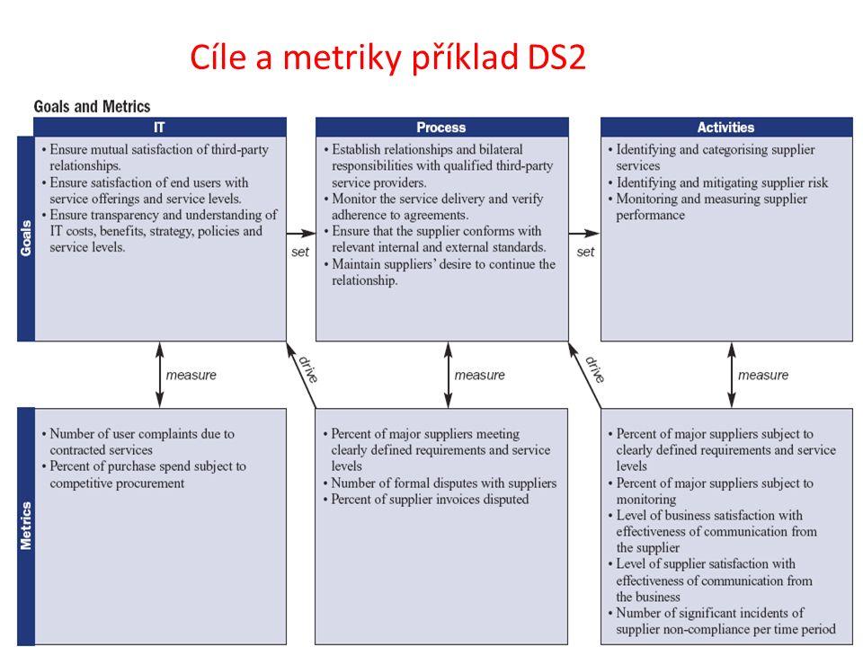 Cíle a metriky příklad DS2