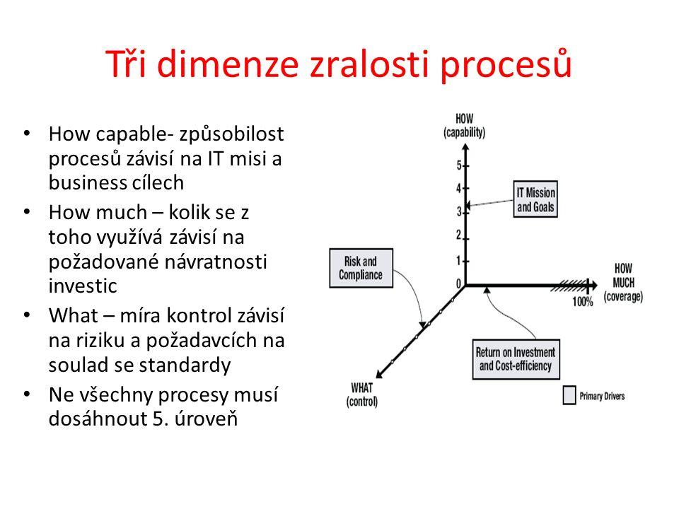 Tři dimenze zralosti procesů How capable- způsobilost procesů závisí na IT misi a business cílech How much – kolik se z toho využívá závisí na požadované návratnosti investic What – míra kontrol závisí na riziku a požadavcích na soulad se standardy Ne všechny procesy musí dosáhnout 5.