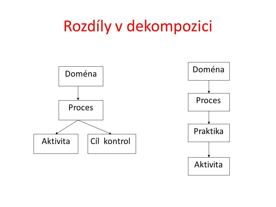 Rozdíly v dekompozici AktivitaCíl kontrol Doména Proces Doména Proces Praktika Aktivita