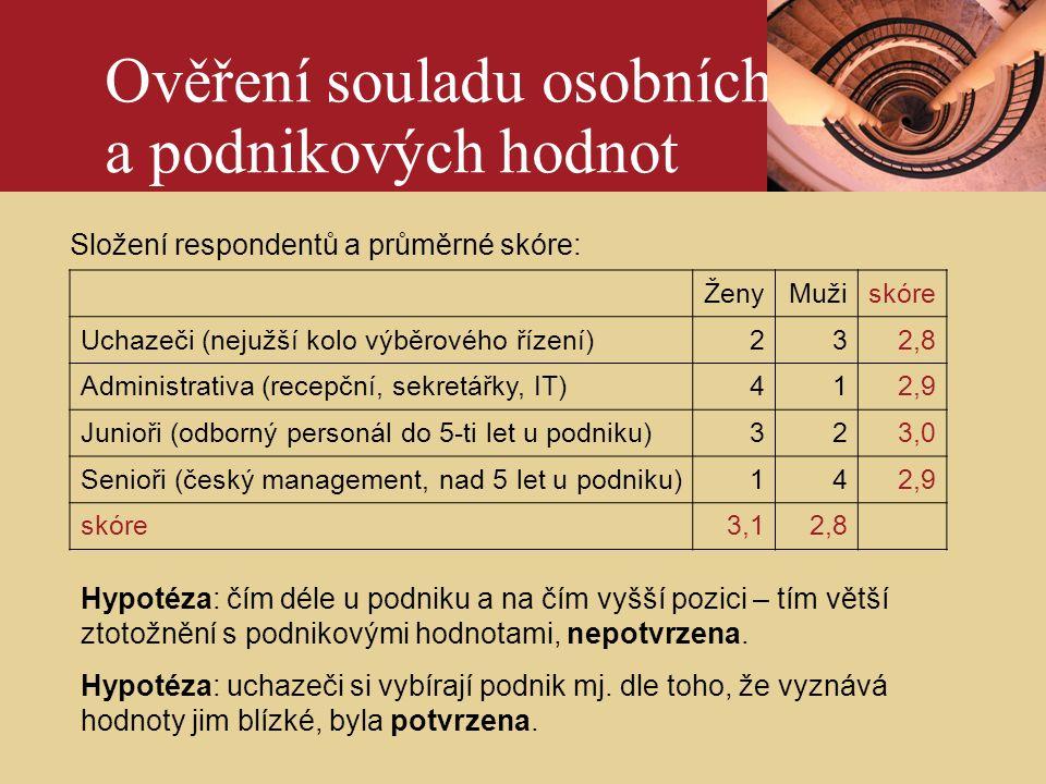 ÚvodPhotography credits - example slide Složení respondentů a průměrné skóre: Ověření souladu osobních a podnikových hodnot ŽenyMužiskóre Uchazeči (nejužší kolo výběrového řízení)232,8 Administrativa (recepční, sekretářky, IT)412,9 Junioři (odborný personál do 5-ti let u podniku)323,0 Senioři (český management, nad 5 let u podniku)142,9 skóre3,12,8 Hypotéza: čím déle u podniku a na čím vyšší pozici – tím větší ztotožnění s podnikovými hodnotami, nepotvrzena.