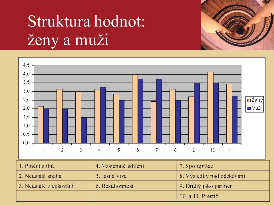 ÚvodPhotography credits - example slide Struktura hodnot: ženy a muži 1.