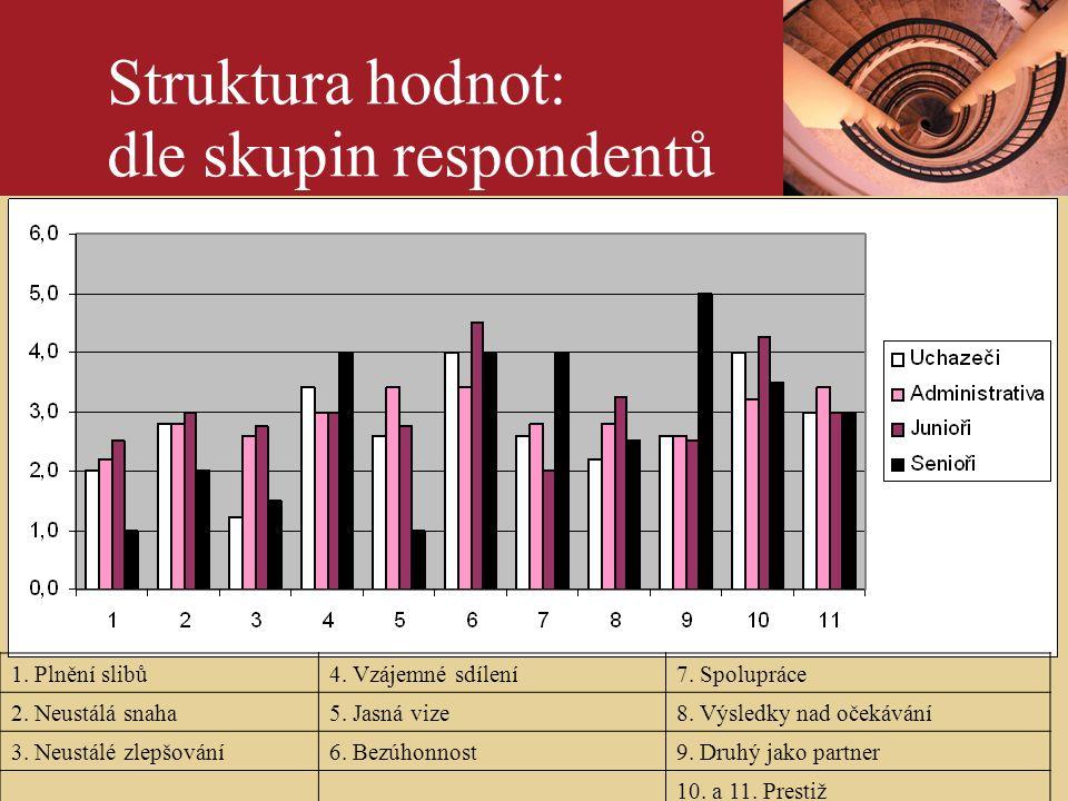 ÚvodPhotography credits - example slide Struktura hodnot: dle skupin respondentů 1.