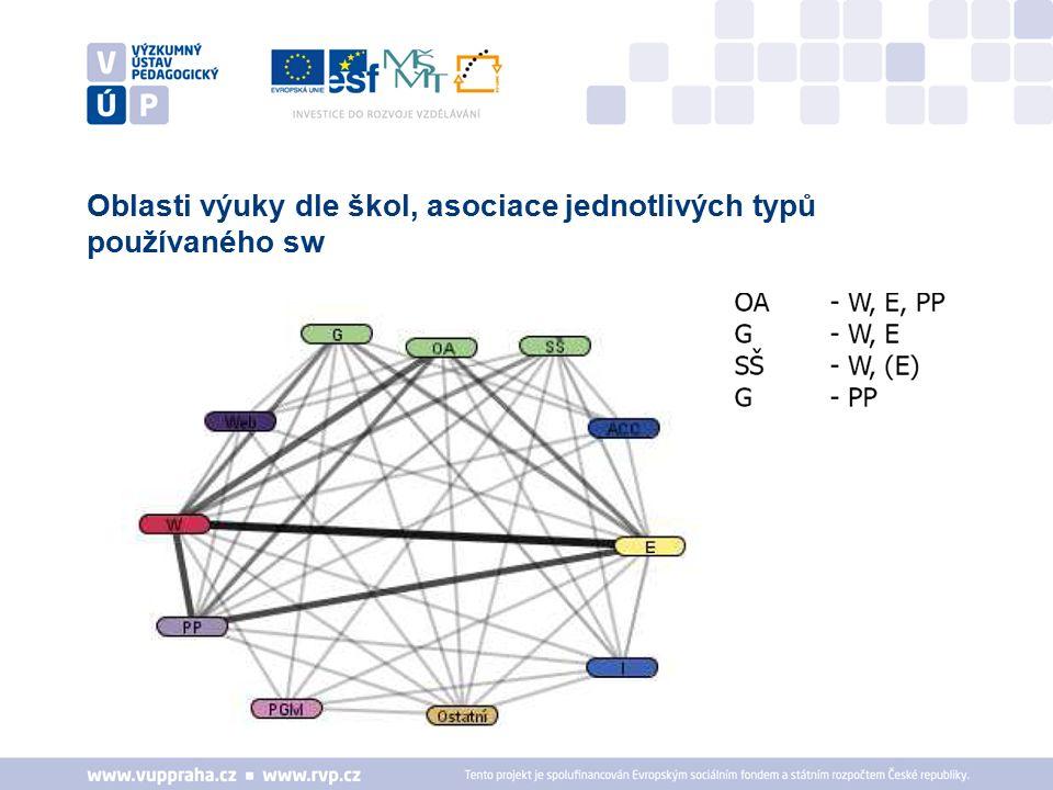Oblasti výuky dle škol, asociace jednotlivých typů používaného sw