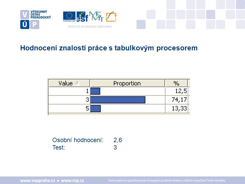 Hodnocení znalostí práce s tabulkovým procesorem Osobní hodnocení: 2,6 Test: 3