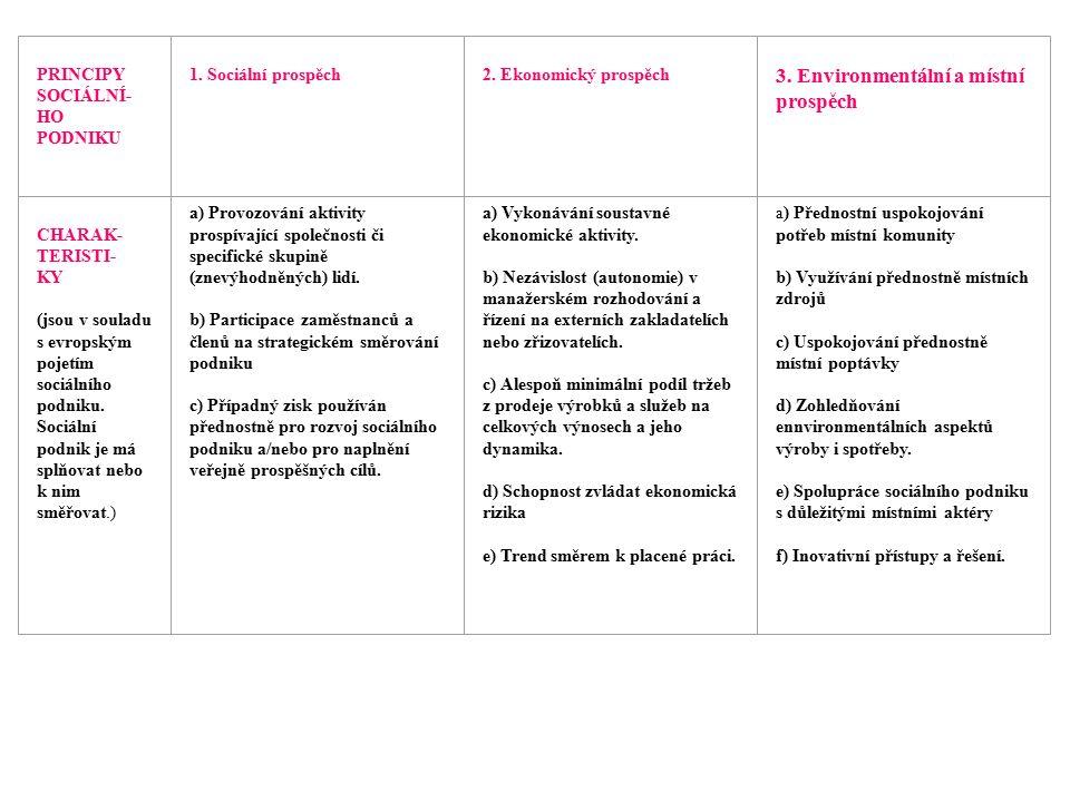 PRINCIPY SOCIÁLNÍ- HO PODNIKU 1. Sociální prospěch 2. Ekonomický prospěch 3. Environmentální a místní prospěch CHARAK- TERISTI- KY (jsou v souladu s e