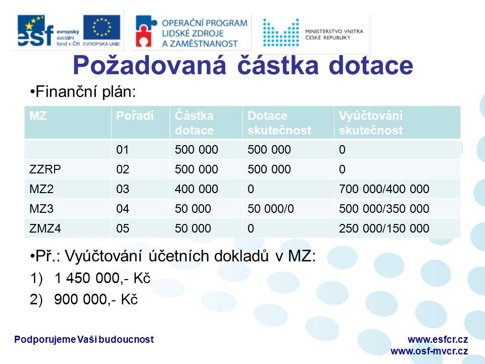 Požadovaná částka dotace MZPořadíČástka dotace Dotace skutečnost Vyúčtování skutečnost 01500 000 0 ZZRP02500 000 0 MZ203400 0000700 000/400 000 MZ3045