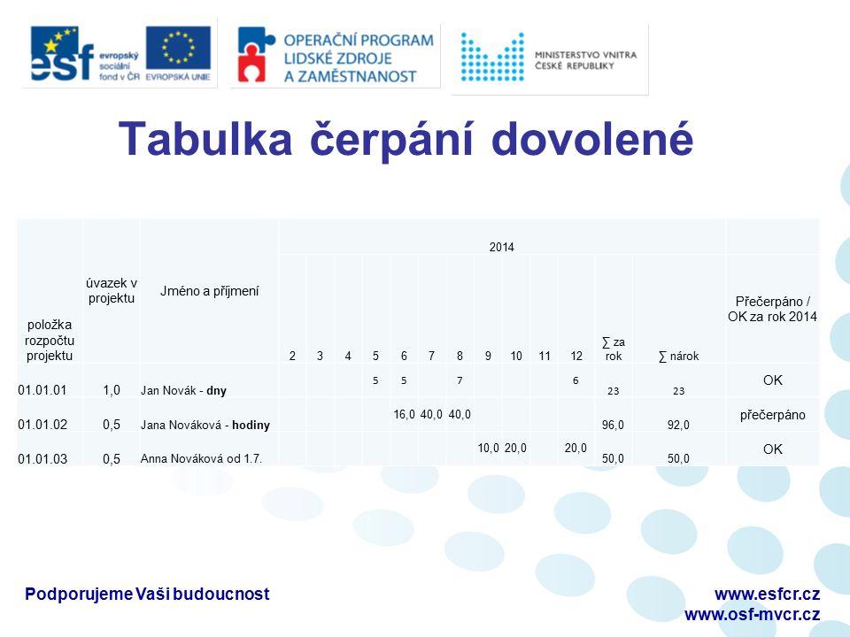 Tabulka čerpání dovolené Podporujeme Vaši budoucnostwww.esfcr.cz www.osf-mvcr.cz položka rozpočtu projektu úvazek v projektu Jméno a příjmení 2014 234