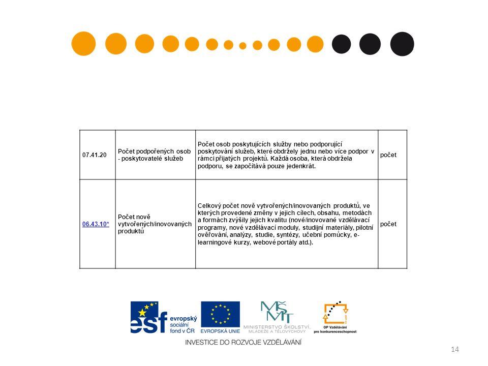 14 07.41.20 Počet podpořených osob - poskytovatelé služeb Počet osob poskytujících služby nebo podporující poskytování služeb, které obdržely jednu nebo více podpor v rámci přijatých projektů.