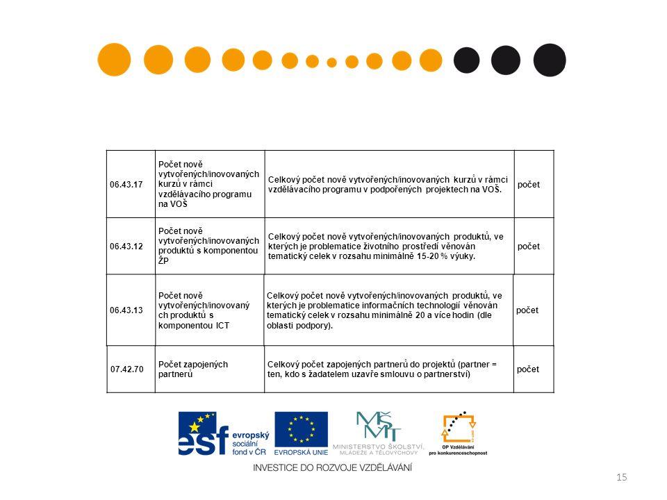 15 06.43.17 Počet nově vytvořených/inovovaných kurzů v rámci vzdělávacího programu na VOŠ Celkový počet nově vytvořených/inovovaných kurzů v rámci vzdělávacího programu v podpořených projektech na VOŠ.