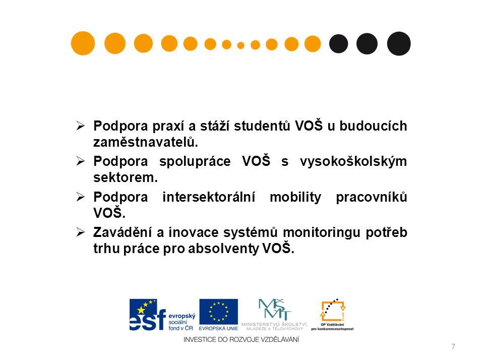  Podpora praxí a stáží studentů VOŠ u budoucích zaměstnavatelů.