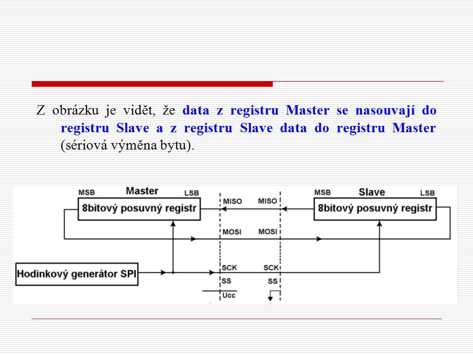 Z obrázku je vidět, že data z registru Master se nasouvají do registru Slave a z registru Slave data do registru Master (sériová výměna bytu).