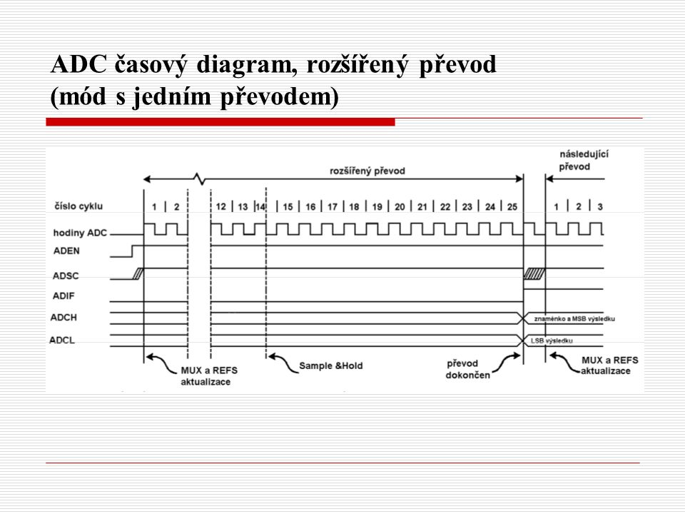 ADC časový diagram, rozšířený převod (mód s jedním převodem)