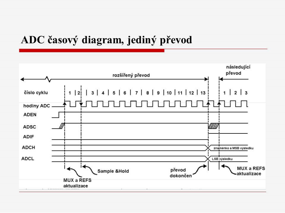 ADC časový diagram, jediný převod