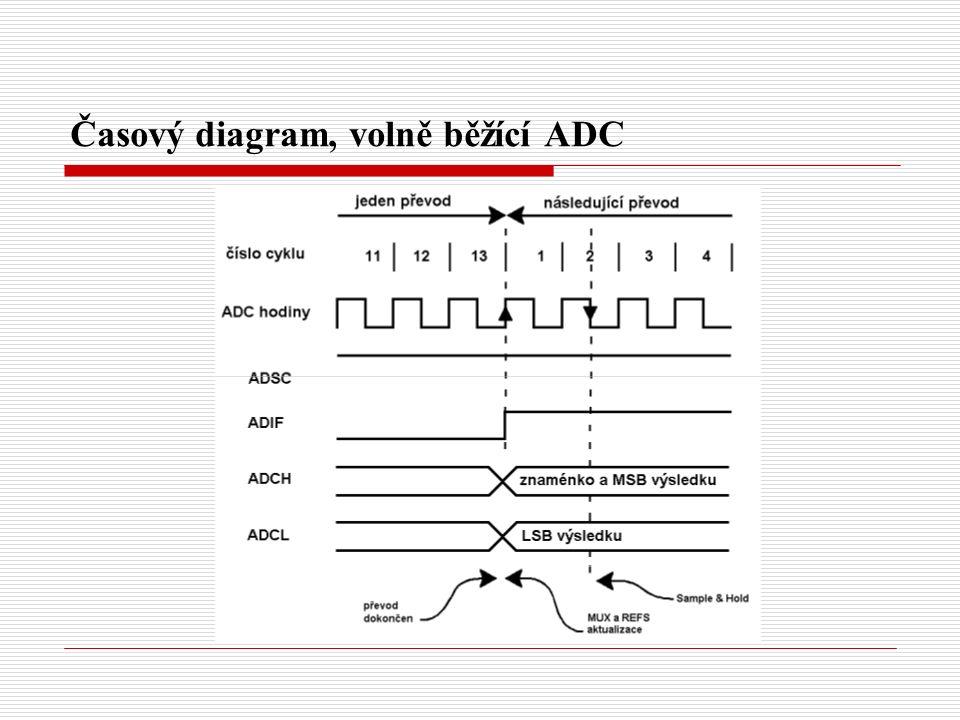 Časový diagram, volně běžící ADC
