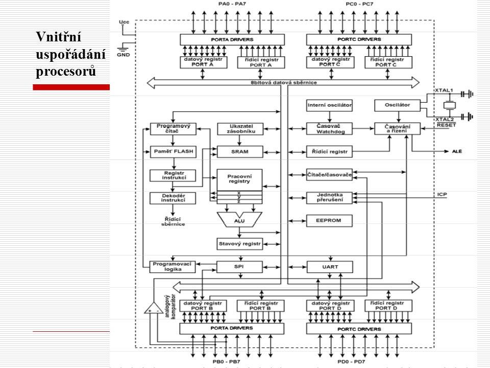Instrukční soubor sériového programování Formát instrukce Instrukcebyte 1byte 2byte 3byte 4Popis Povolení programování1010110001010011xxxxxxxx Aktivuje programovací rozhraní Smazání čipu10101100100xxxxxxxxxxxxx Smaže paměti Flash a EEPROM Čtení paměti programu0010H000xxxxaaaabbbbbbbb00000000Čtení H dat o z paměti Flash z adresy a:b Zápis paměti programu0100H000xxxxaaaabbbbbbbbiiiiiiiiZápis H dat i do paměti Flash z adresy a:b Čtení paměti EEPROM10100000xxxxxxxabbbbbbbb00000000Čtení dat o z paměti EEPROM z adresy a:b Zápis paměti EEPROM11000000xxxxxxxabbbbbbbbiiiiiiiiZápis dat i do paměti EEPROM z adresy a:b Zápis zámku10101100111xx21xxxxxxxxx Zápis zamykacích bitů.