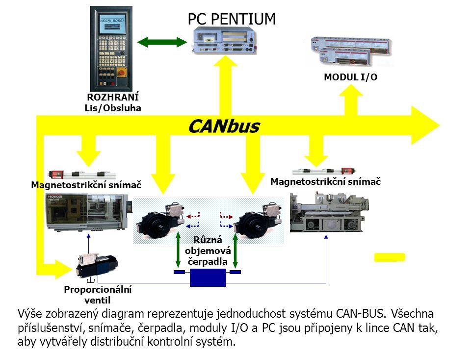 Výše zobrazený diagram reprezentuje jednoduchost systému CAN-BUS.