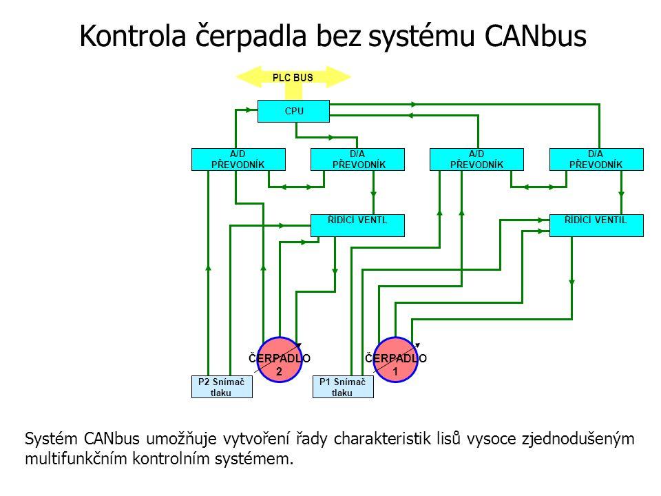 PLC BUS P1 Snímač tlaku P2 Snímač tlaku CPU A/D PŘEVODNÍK D/A PŘEVODNÍK A/D PŘEVODNÍK D/A PŘEVODNÍK ŘÍDÍCÍ VENTLŘÍDÍCÍ VENTIL ČERPADLO 1 ČERPADLO 2 Systém CANbus umožňuje vytvoření řady charakteristik lisů vysoce zjednodušeným multifunkčním kontrolním systémem.
