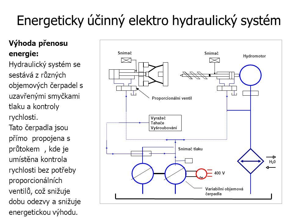 Výhoda přenosu energie: Hydraulický systém se sestává z různých objemových čerpadel s uzavřenými smyčkami tlaku a kontroly rychlosti.