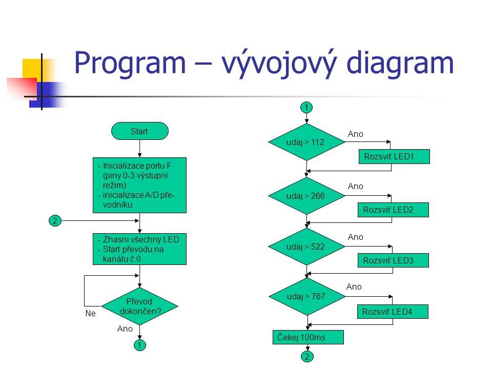 Program – vývojový diagram Start -Inicializace portu F (piny 0-3 výstupní režim) -inicializace A/D pře- vodníku -Zhasni všechny LED -Start převodu na kanálu č.0 Převod dokončen.