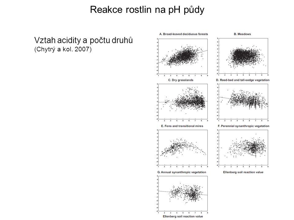 Vztah acidity a počtu druhů (Chytrý a kol. 2007) Reakce rostlin na pH půdy