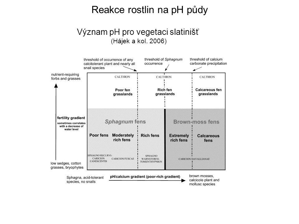 Význam pH pro vegetaci slatinišť (Hájek a kol. 2006) Reakce rostlin na pH půdy