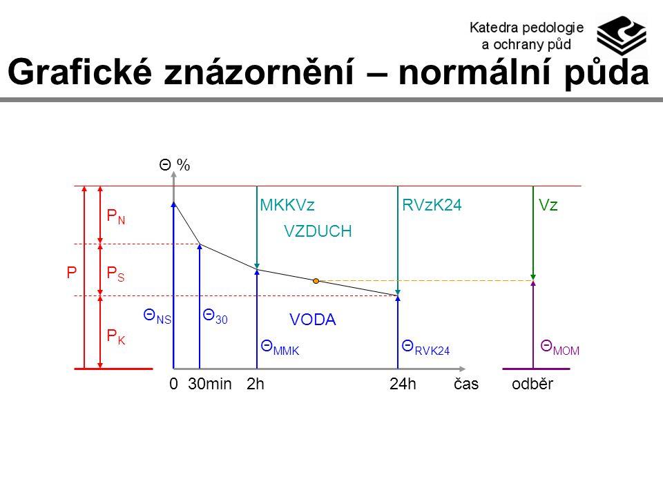 Grafické znázornění – normální půda 0 30min 2h 24h čas odběr Θ % VZDUCH VODA P PNPN PKPK PSPS Θ NS Θ 30 Θ MMK Θ RVK24 Θ MOM MKKVzRVzK24Vz