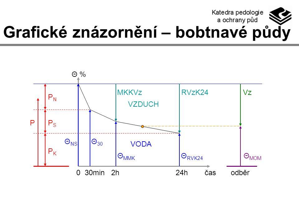 Grafické znázornění – bobtnavé půdy 0 30min 2h 24h čas odběr Θ % VZDUCH VODA P PNPN PKPK PSPS Θ NS Θ 30 Θ MMK Θ RVK24 Θ MOM MKKVzRVzK24Vz