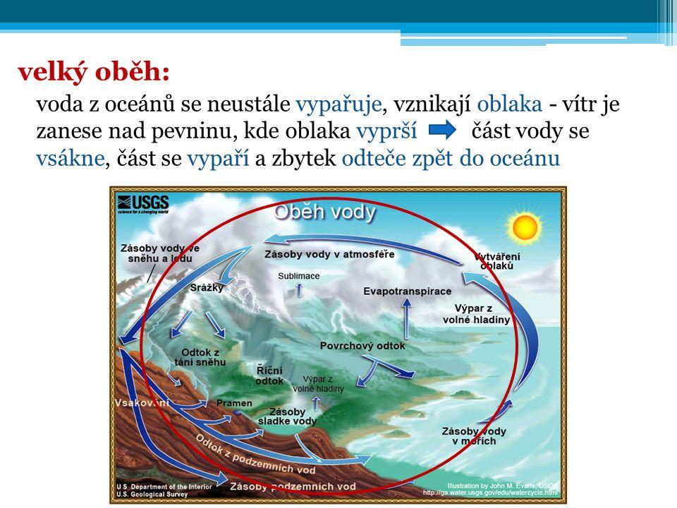 velký oběh: voda z oceánů se neustále vypařuje, vznikají oblaka - vítr je zanese nad pevninu, kde oblaka vyprší část vody se vsákne, část se vypaří a zbytek odteče zpět do oceánu