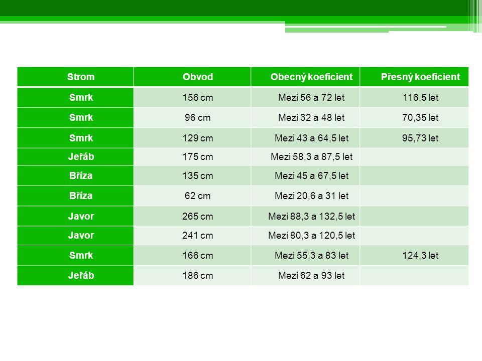Měření stáří stromů StromObvodObecný koeficientPřesný koeficient Smrk156 cmMezi 56 a 72 let116,5 let Smrk96 cmMezi 32 a 48 let70,35 let Smrk129 cmMezi 43 a 64,5 let95,73 let Jeřáb175 cmMezi 58,3 a 87,5 let Bříza135 cmMezi 45 a 67,5 let Bříza62 cmMezi 20,6 a 31 let Javor265 cmMezi 88,3 a 132,5 let Javor241 cmMezi 80,3 a 120,5 let Smrk166 cmMezi 55,3 a 83 let124,3 let Jeřáb186 cmMezi 62 a 93 let