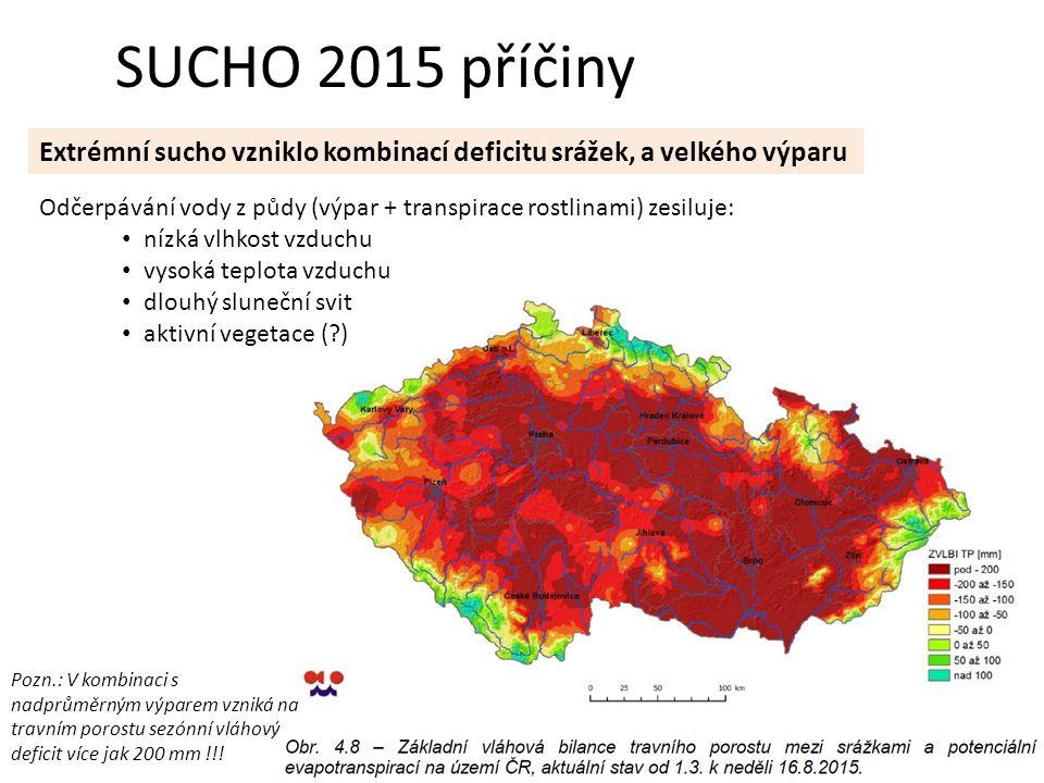 SUCHO 2015 příčiny Extrémní sucho vzniklo kombinací deficitu srážek, a velkého výparu Odčerpávání vody z půdy (výpar + transpirace rostlinami) zesiluje: nízká vlhkost vzduchu vysoká teplota vzduchu dlouhý sluneční svit aktivní vegetace ( ) Pozn.: V kombinaci s nadprůměrným výparem vzniká na travním porostu sezónní vláhový deficit více jak 200 mm !!!