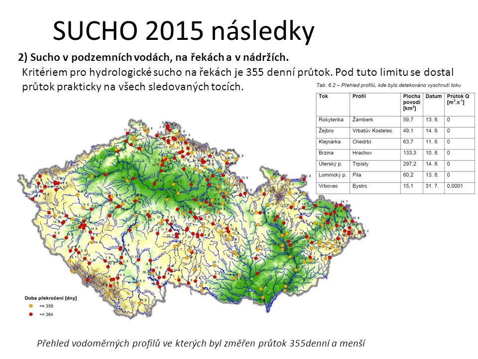 Kritériem pro hydrologické sucho na řekách je 355 denní průtok.