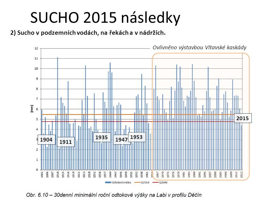 SUCHO 2015 následky 2) Sucho v podzemních vodách, na řekách a v nádržích.