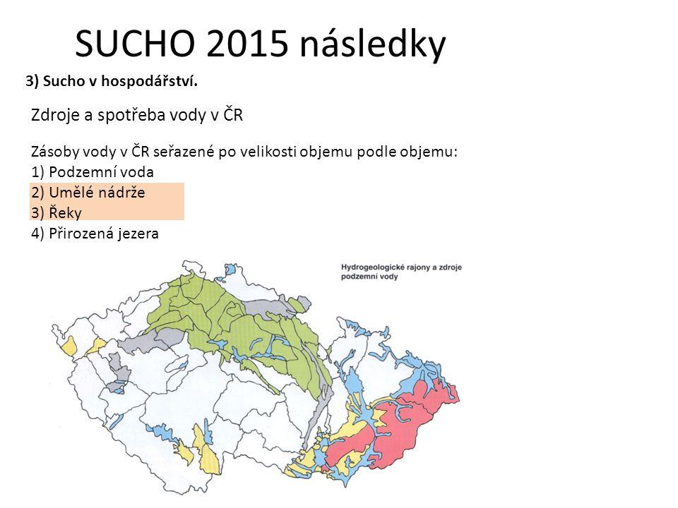 Zásoby vody v ČR seřazené po velikosti objemu podle objemu: 1) Podzemní voda 2) Umělé nádrže 3) Řeky 4) Přirozená jezera SUCHO 2015 následky 3) Sucho v hospodářství.