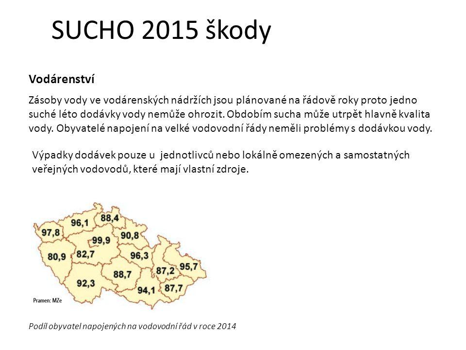 SUCHO 2015 škody Vodárenství Výpadky dodávek pouze u jednotlivců nebo lokálně omezených a samostatných veřejných vodovodů, které mají vlastní zdroje.