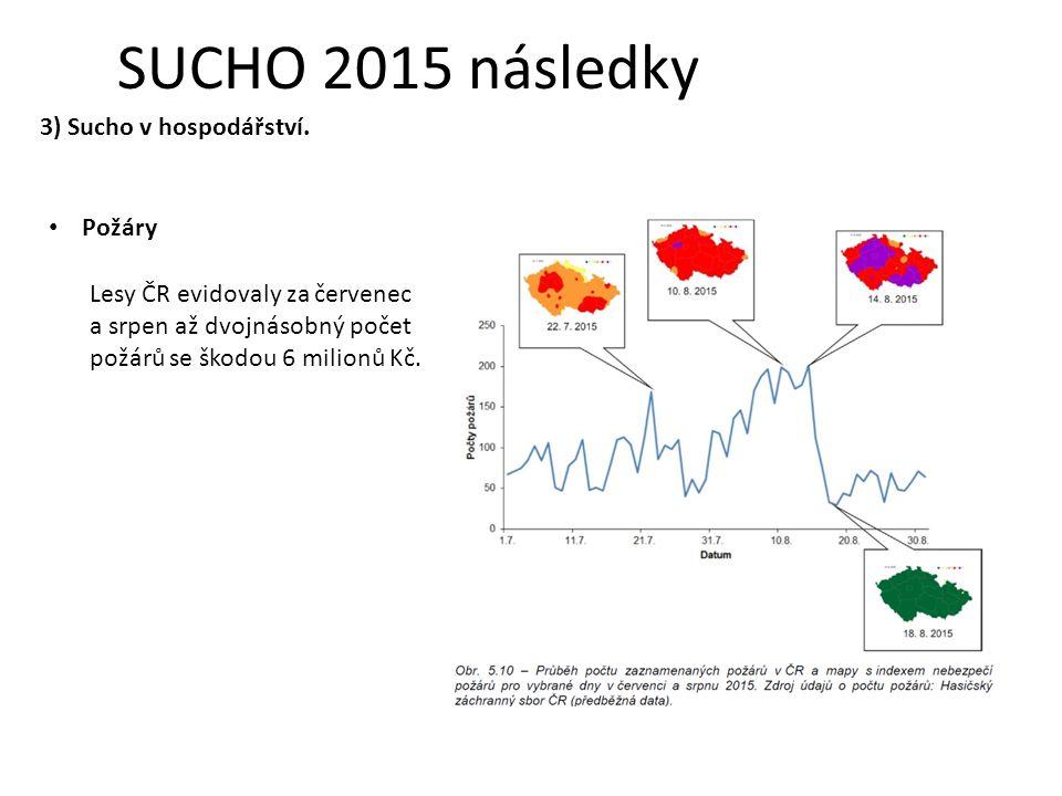 SUCHO 2015 následky 3) Sucho v hospodářství.