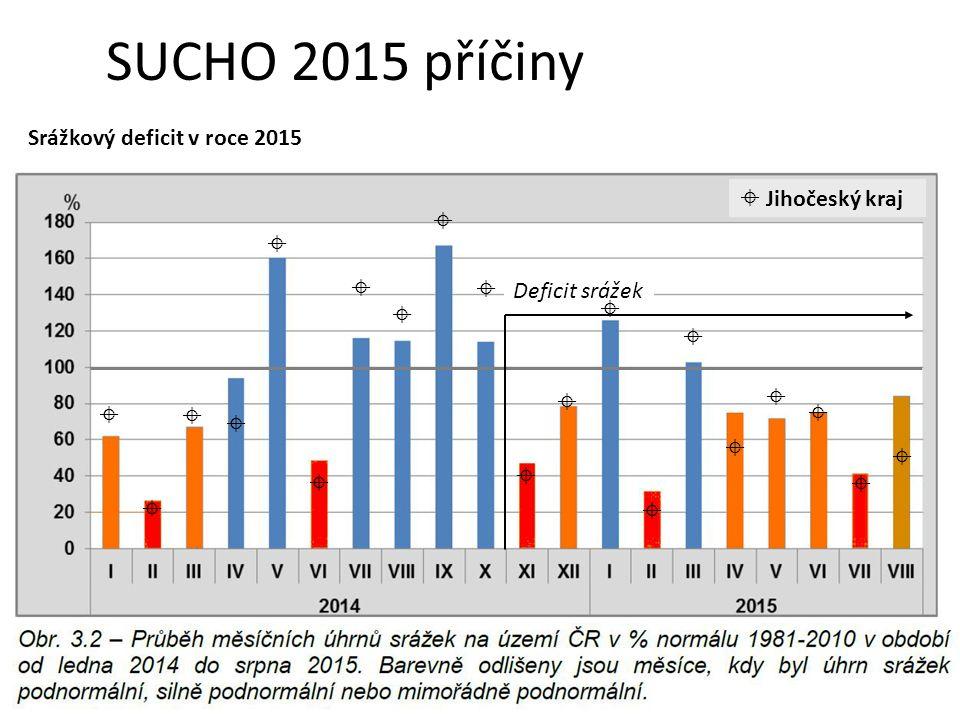 Deficit srážek                      Jihočeský kraj SUCHO 2015 příčiny Srážkový deficit v roce 2015