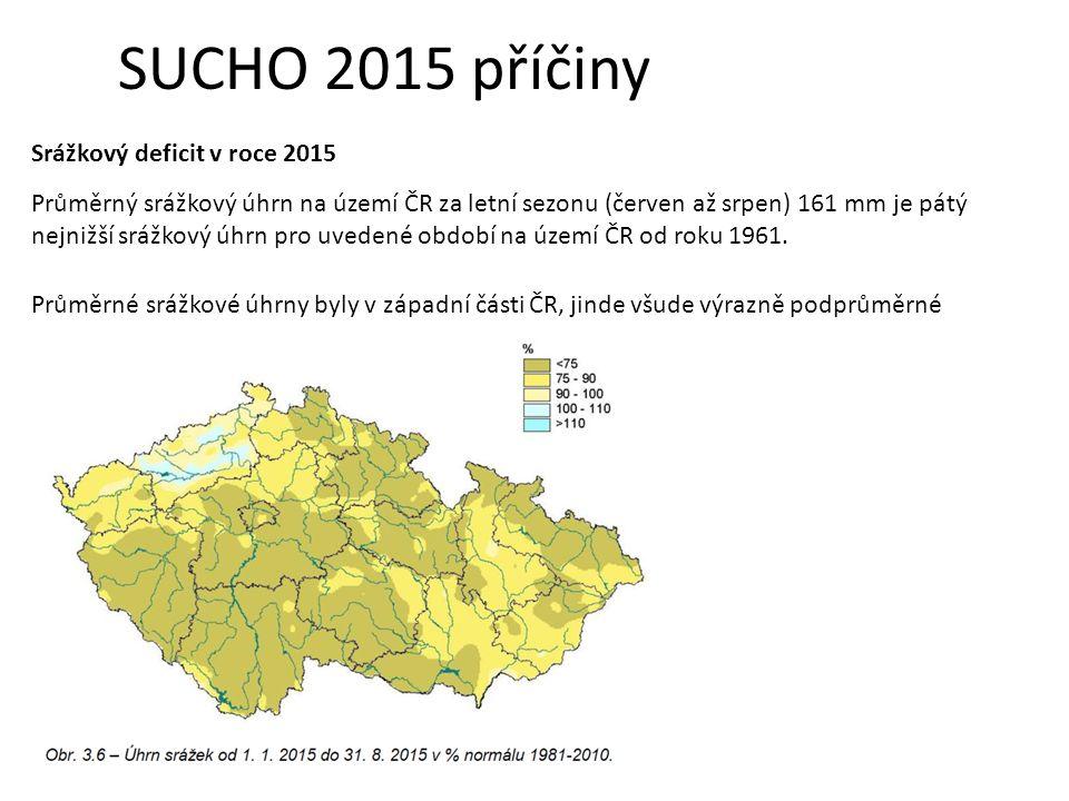 SUCHO 2015 příčiny Srážkový deficit v roce 2015 Průměrný srážkový úhrn na území ČR za letní sezonu (červen až srpen) 161 mm je pátý nejnižší srážkový úhrn pro uvedené období na území ČR od roku 1961.