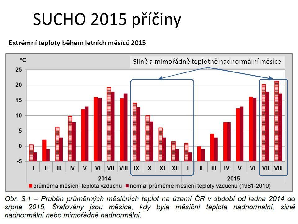 Silně a mimořádně teplotně nadnormální měsíce SUCHO 2015 příčiny Extrémní teploty během letních měsíců 2015