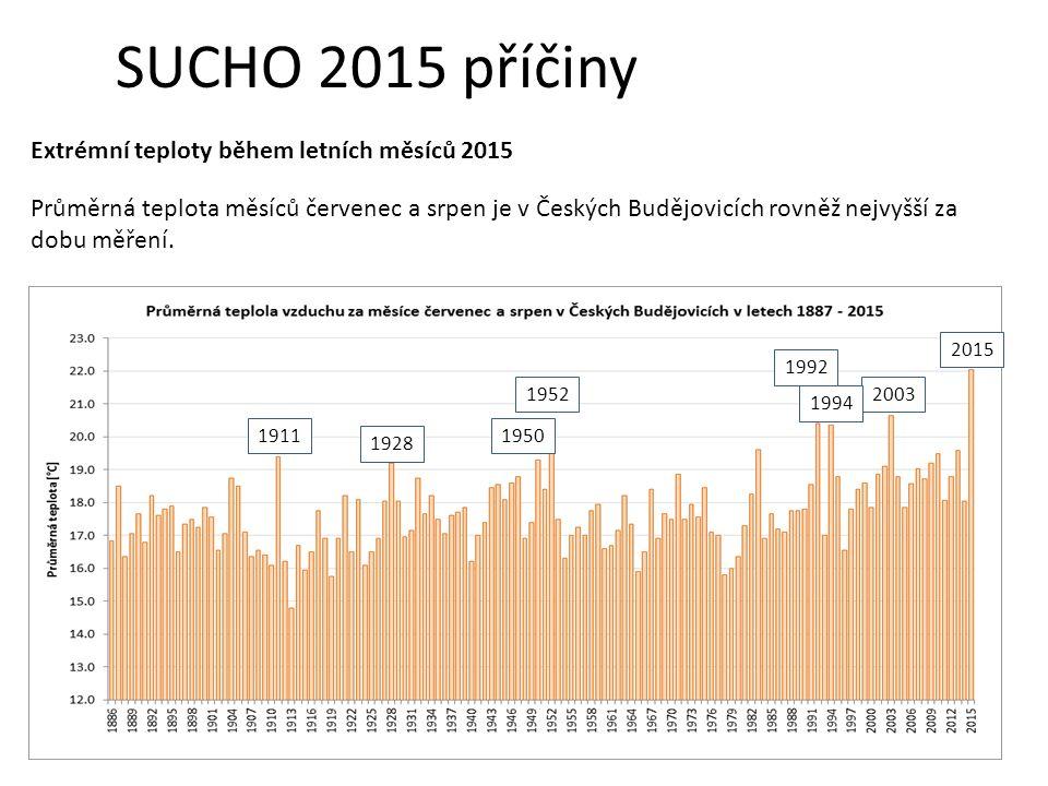 SUCHO 2015 příčiny Extrémní teploty během letních měsíců 2015 Průměrná teplota měsíců červenec a srpen je v Českých Budějovicích rovněž nejvyšší za dobu měření.