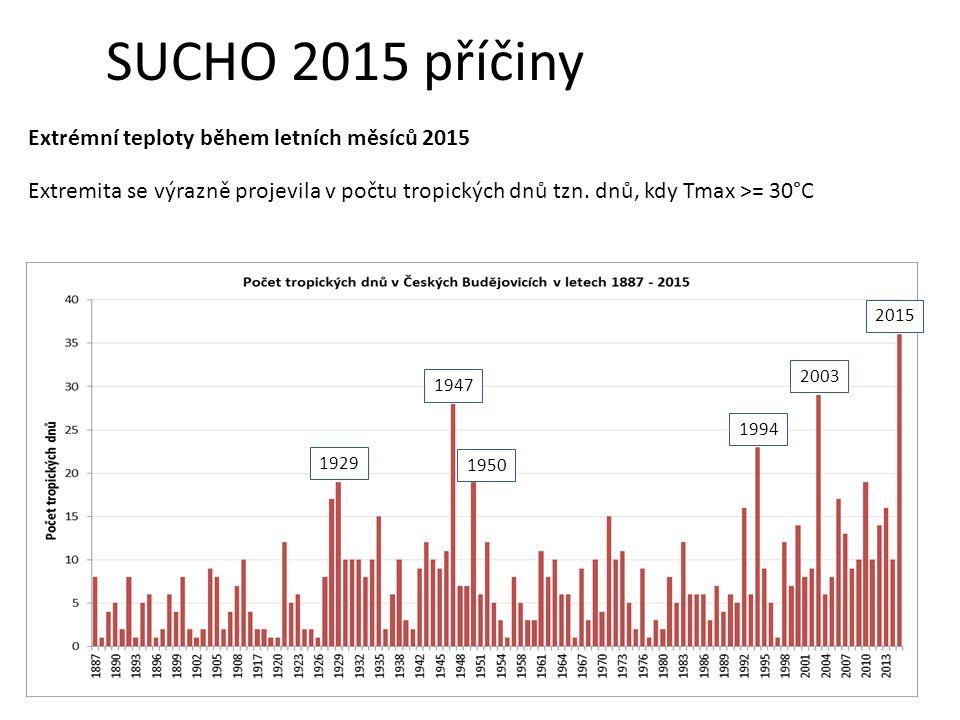 SUCHO 2015 příčiny Extrémní teploty během letních měsíců 2015 Extremita se výrazně projevila v počtu tropických dnů tzn.