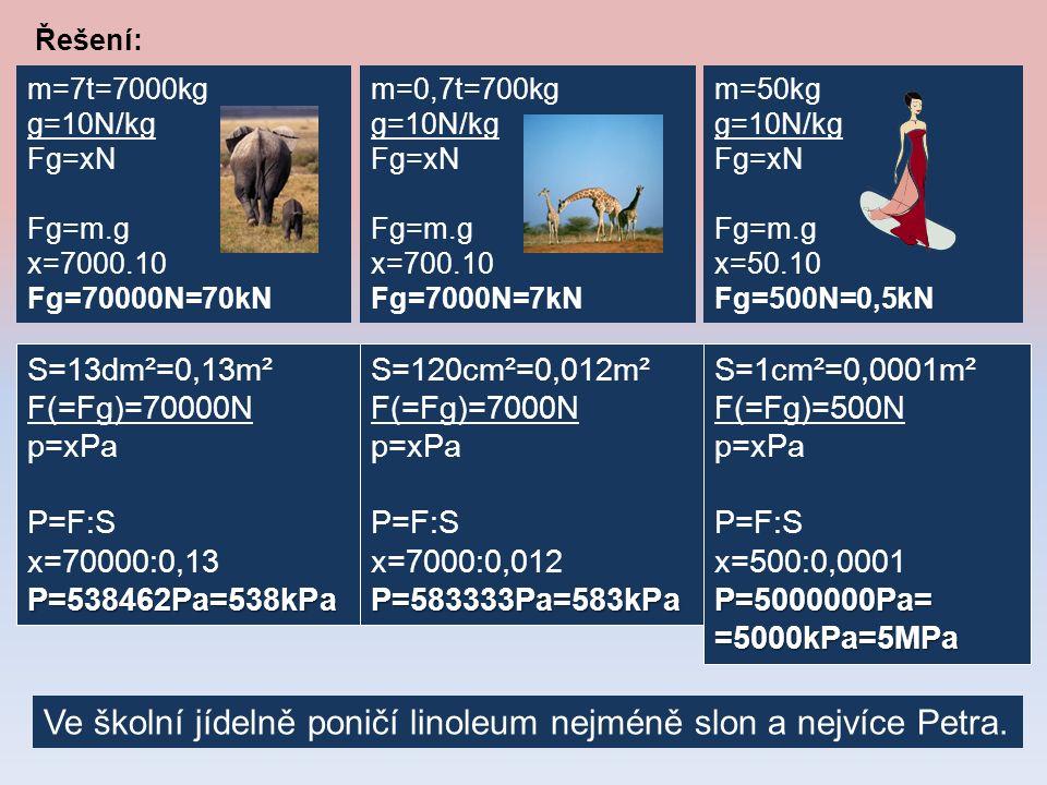 Řešení: S=13dm²=0,13m² F(=Fg)=70000N p=xPa P=F:S x=70000:0,13P=538462Pa=538kPa m=7t=7000kg g=10N/kg Fg=xN Fg=m.g x=7000.10 Fg=70000N=70kN m=0,7t=700kg g=10N/kg Fg=xN Fg=m.g x=700.10 Fg=7000N=7kN S=120cm²=0,012m² F(=Fg)=7000N p=xPa P=F:S x=7000:0,012P=583333Pa=583kPa m=50kg g=10N/kg Fg=xN Fg=m.g x=50.10 Fg=500N=0,5kN S=1cm²=0,0001m² F(=Fg)=500N p=xPa P=F:S x=500:0,0001P=5000000Pa==5000kPa=5MPa Ve školní jídelně poničí linoleum nejméně slon a nejvíce Petra.