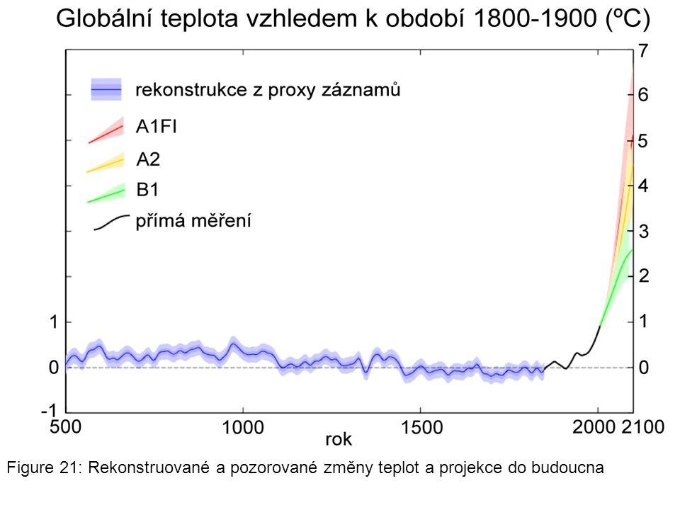 Figure 21: Rekonstruované a pozorované změny teplot a projekce do budoucna
