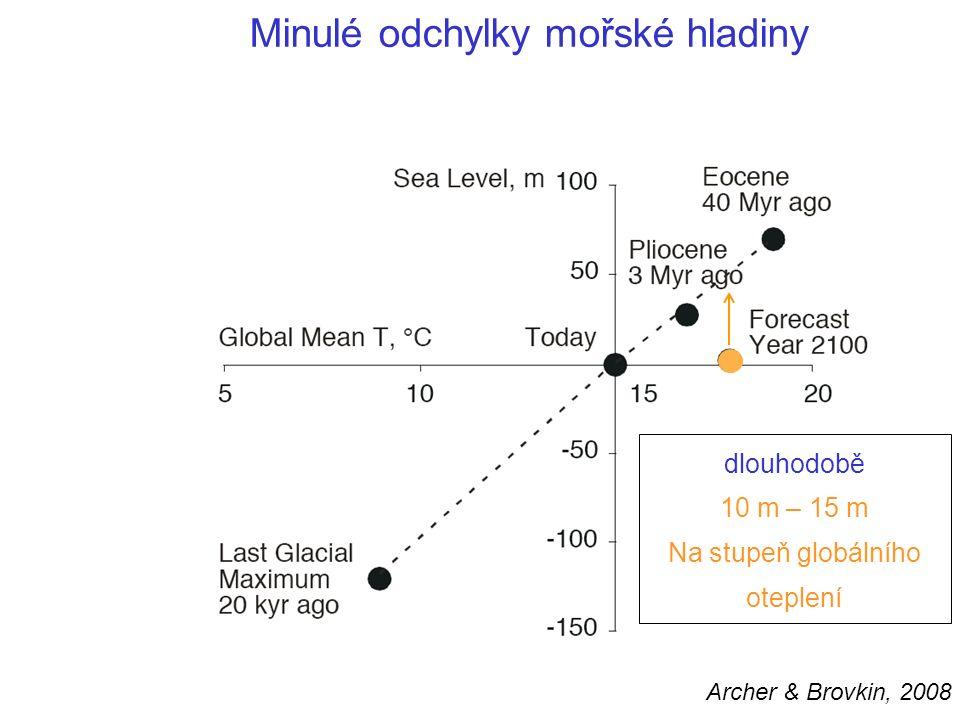 Minulé odchylky mořské hladiny Archer & Brovkin, 2008 dlouhodobě 10 m – 15 m Na stupeň globálního oteplení