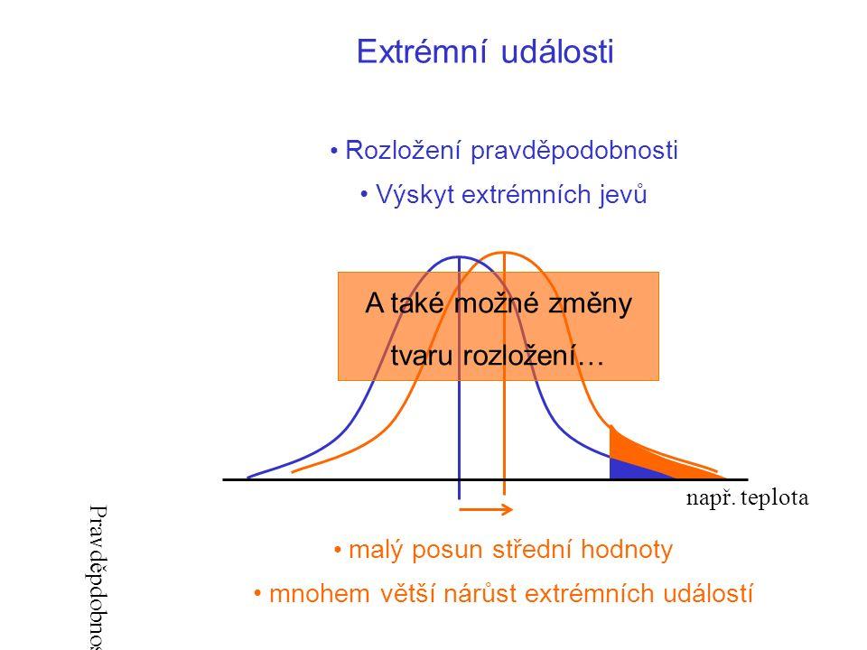 Extrémní události Rozložení pravděpodobnosti Výskyt extrémních jevů malý posun střední hodnoty mnohem větší nárůst extrémních událostí A také možné změny tvaru rozložení… např.