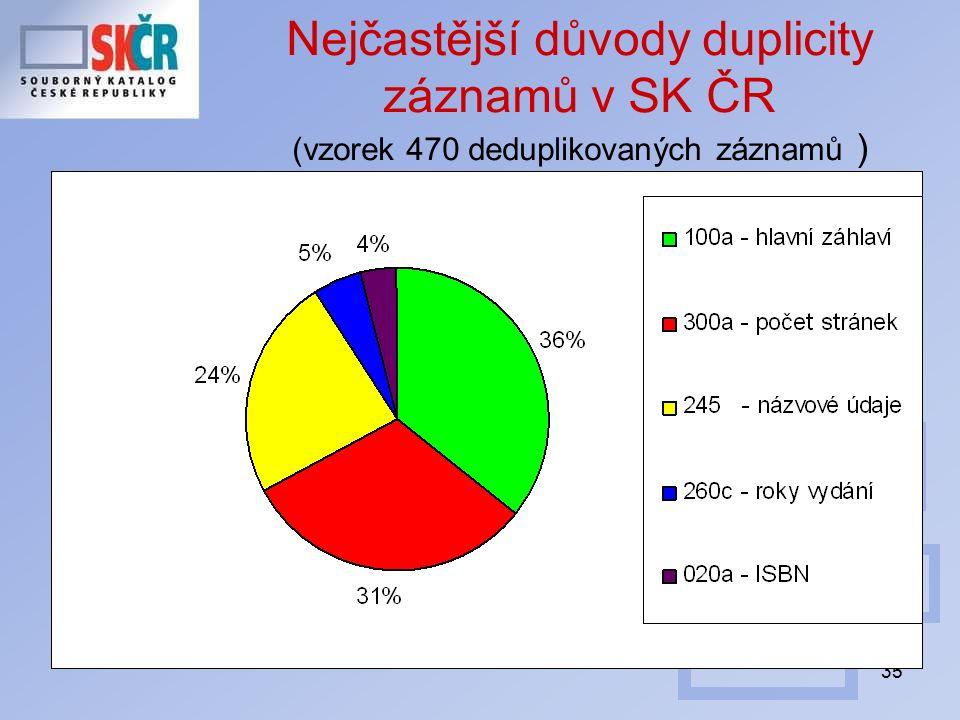 35 Nejčastější důvody duplicity záznamů v SK ČR (vzorek 470 deduplikovaných záznamů )