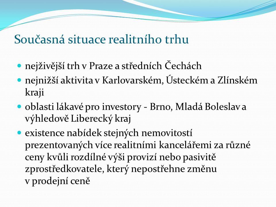 Současná situace realitního trhu nejživější trh v Praze a středních Čechách nejnižší aktivita v Karlovarském, Ústeckém a Zlínském kraji oblasti lákavé