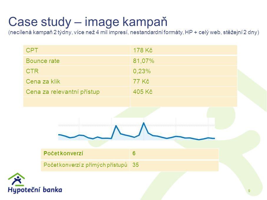 Case study – image kampaň (necílená kampaň 2 týdny, více než 4 mil impresí, nestandardní formáty, HP + celý web, stěžejní 2 dny) CPT178 Kč Bounce rate81,07% CTR0,23% Cena za klik77 Kč Cena za relevantní přístup405 Kč 9 Počet konverzí6 Počet konverzí z přímých přístupů35
