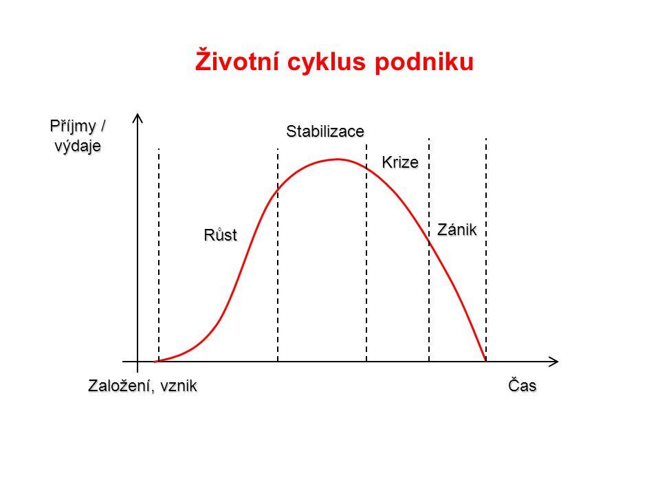 Základní fáze životního cyklu podniku: založení, růst, stabilizace, krize a zánik Jsou odrazem -vývoje makroekonomického prostředí, ve kterém podniky fungují (tempo růstu HDP, fiskální politika státu, očekávané úrokové sazby, vývoj inflace, devizové kurzy, právní prostředí), -příslušnosti k odvětví (cyklická, neutrální a anticyklická odvětví), konkurence (regulace ze strany státu, bariéry vstupu do odvětví) -vlastní výkonnosti podniku (efektivnost).