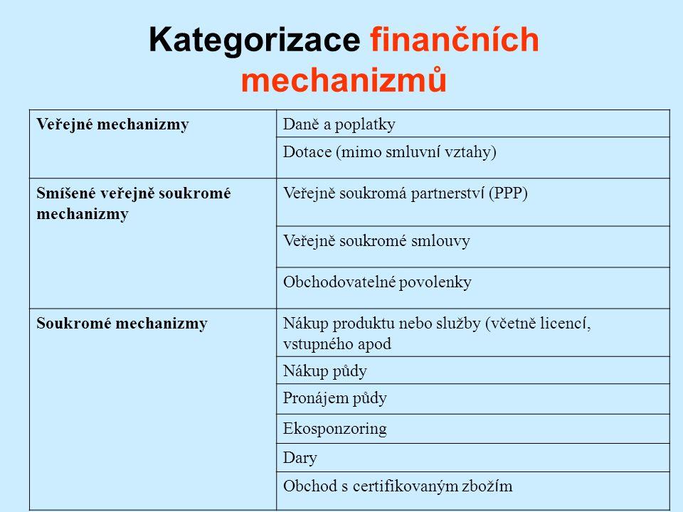 Veřejné mechanizmyDaně a poplatky Dotace (mimo smluvn í vztahy) Smíšené veřejně soukromé mechanizmy Veřejně soukromá partnerstv í (PPP) Veřejně soukromé smlouvy Obchodovatelné povolenky Soukromé mechanizmy Nákup produktu nebo služby (včetně licenc í, vstupného apod Nákup půdy Pronájem půdy Ekosponzoring Dary Obchod s certifikovaným zbož í m Kategorizace finančních mechanizmů